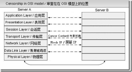 censorship_OSI